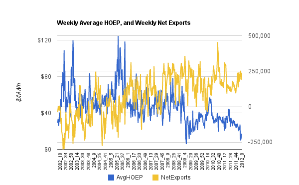 Weekly average HOEP and Exports